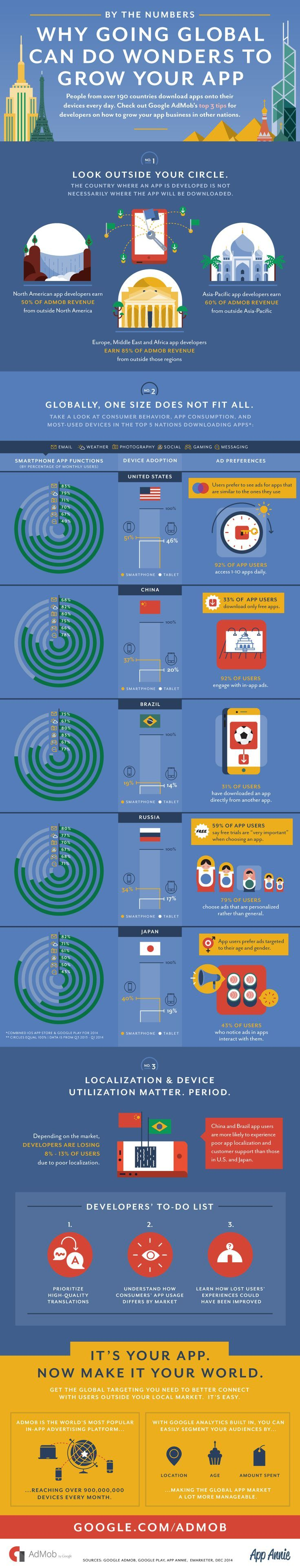 Why Going Global Can Do Wonders To Grow Your App #infographic #Marketing #Apps NextStep Hub | Technology + Design