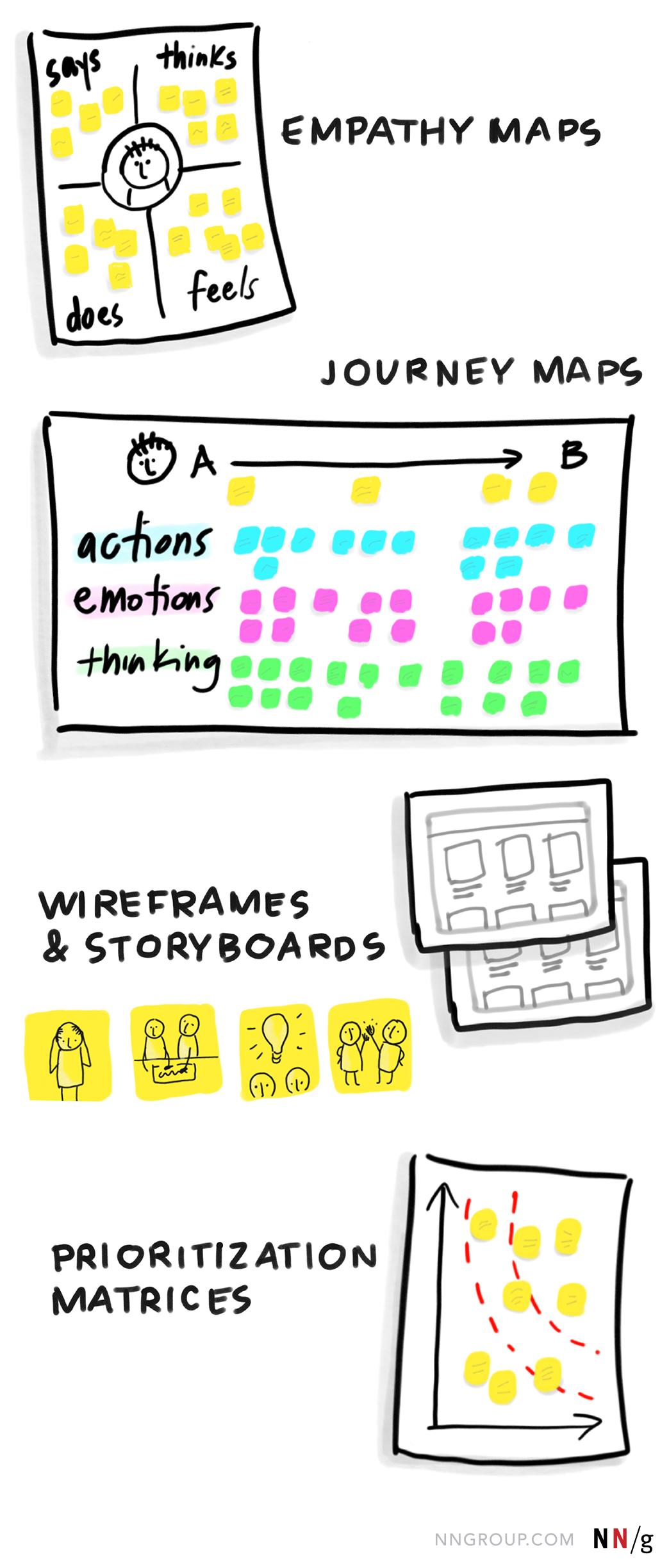 I love the empathy maps. A tool I haven't used yet, but will in the future.
