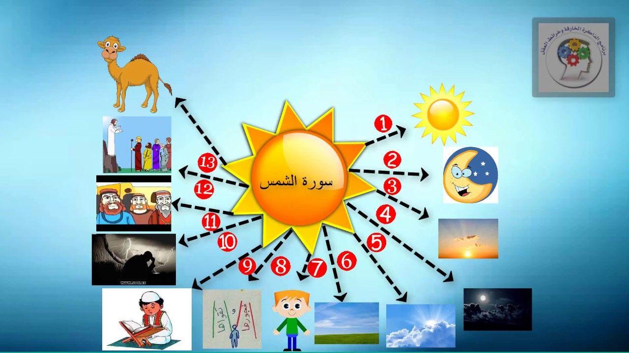 خريطة عقلية لسورة الشمس مؤسسة الذاكرة الخارقة و خرائط العقل Islamic Kids Activities Islam For Kids How To Memorize Things