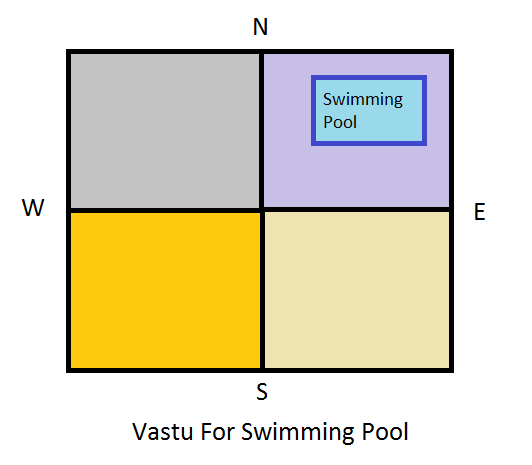Important Tips On Vastu For Swimming Pool Vastu Is A Traditional Art Of Connecting Science With Nature And Trac Swimming Pools Swiming Pool Swimming Pool Size
