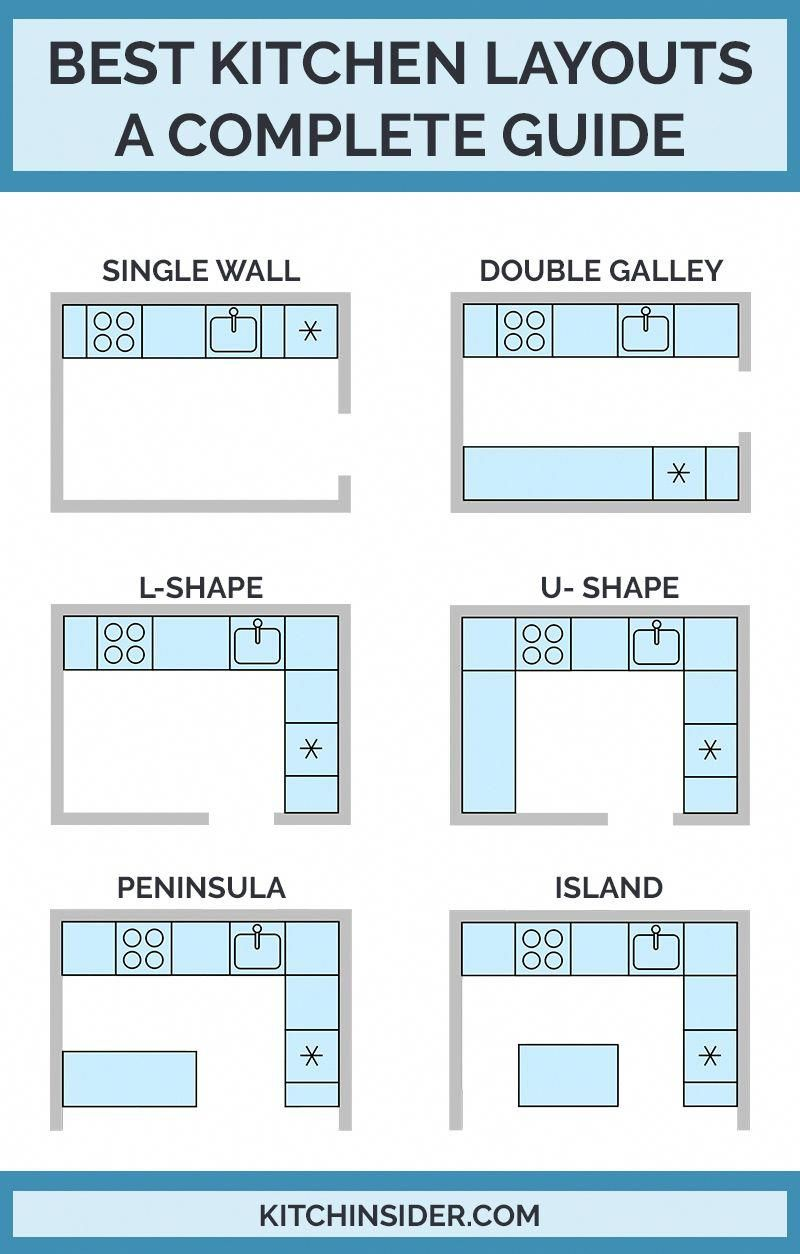 Best Kitchen Layouts – A Complete Guide To Design
