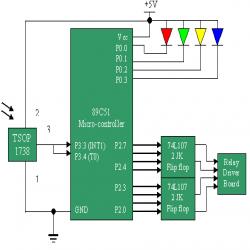 IR Remote control for home appliances Home appliances