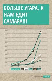 Infographic: больше угара, к нам едит самара!!! -
