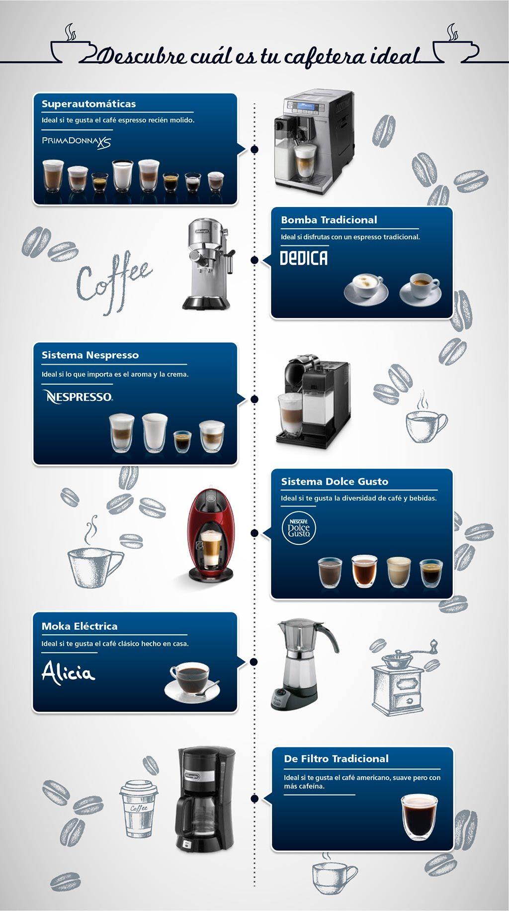 Infografía cafeteras | DeLonghi