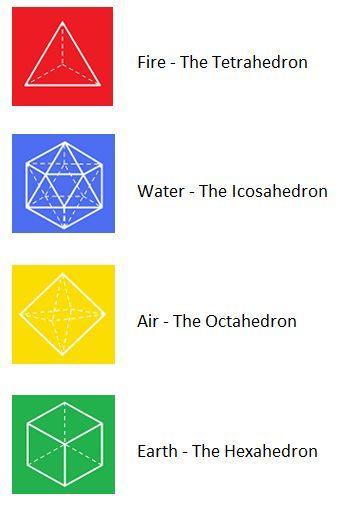 The Octahedron, The Symbol Of Man, Blueprint For Civilization