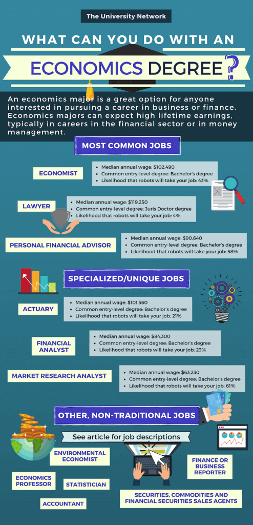 12 Jobs For Economics Majors Economics Lessons Economics Money