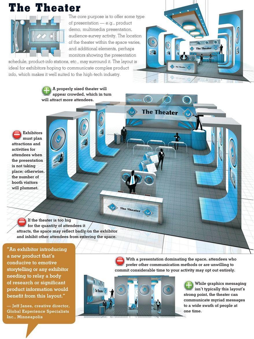 Floor plan fundamentals interaction exhibits for Floor plan magazines