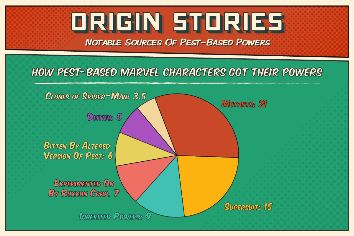 Most Common Origin Stories For Marvel S Pest Based Characters