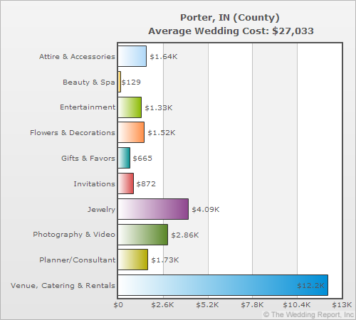 Porter, IN (County) Average Wedding Cost $27,033