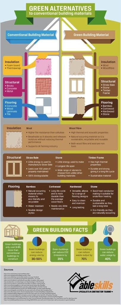 Able Skills' infographic explores green alternatives to conventional building materials for insulation, structural components, and flooring.