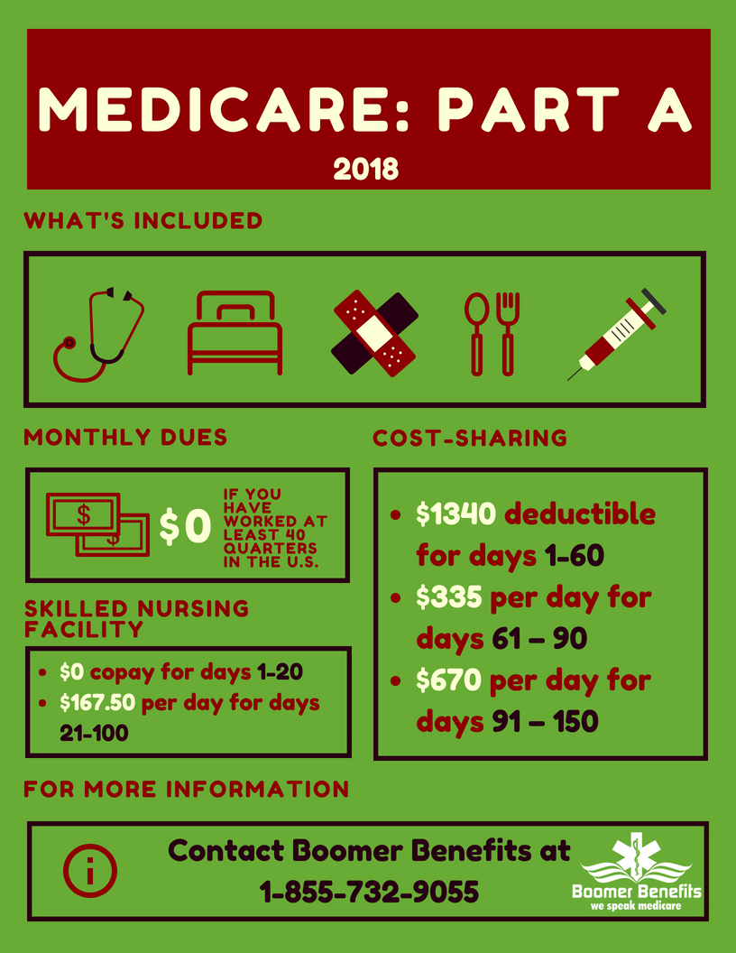 Medicare Part A Health Insurance Benefits
