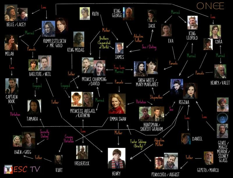 The confusingly perfect family tree that is becoming more confusingly perfect every season - Dallas tv show family tree ...