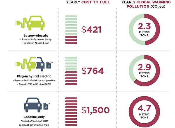 Electric Car Costs Ghg Emissions Electricity Car Cost Hybrid Car
