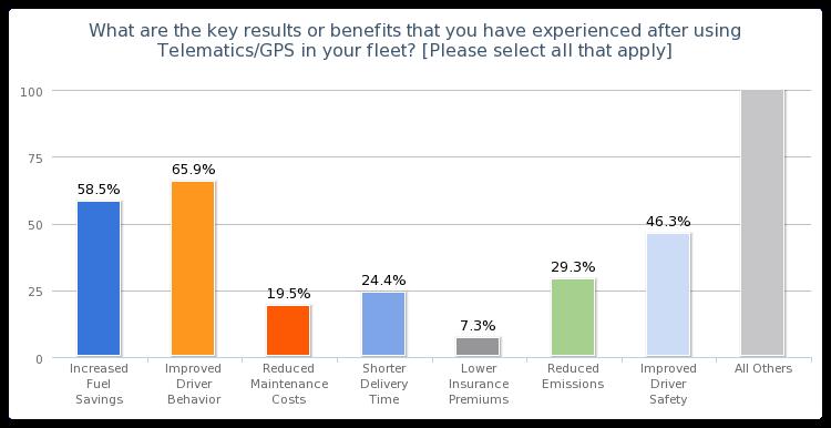 Chart Key Benefits Of Using Telematics Gps In Fleets Survey Us