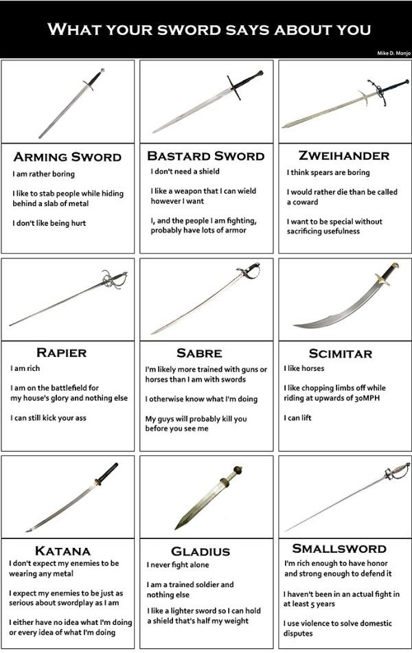 What Your Sword Says About You Chart  Chart