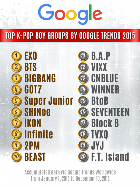 Which K-Pop boy groups topped Google searches for 2015?   allkpop.com