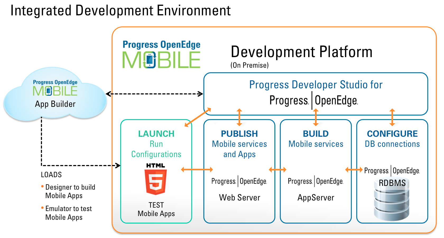 Architecture of mobile software applications - Openedge Mobile Architecture Schematic