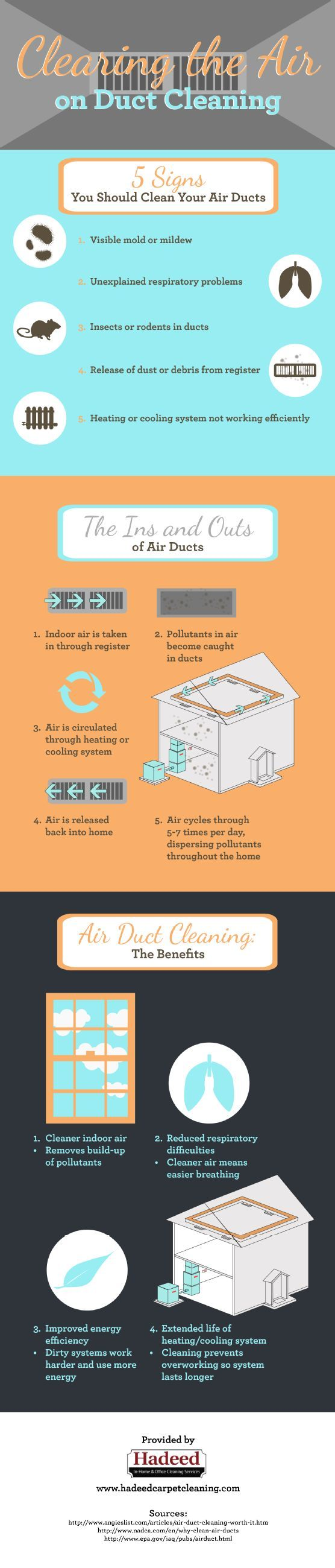 Signs You Should Clean Your Air Ducts (infographic) signs