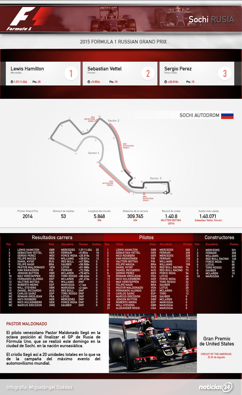 Gran Premio de Rusia F1