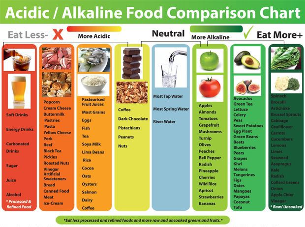 6 Tips To Beat Cravings And Eat Higher Vibration Food Alkaline Foods Chart Alkaline Foods Acidic And Alkaline Foods