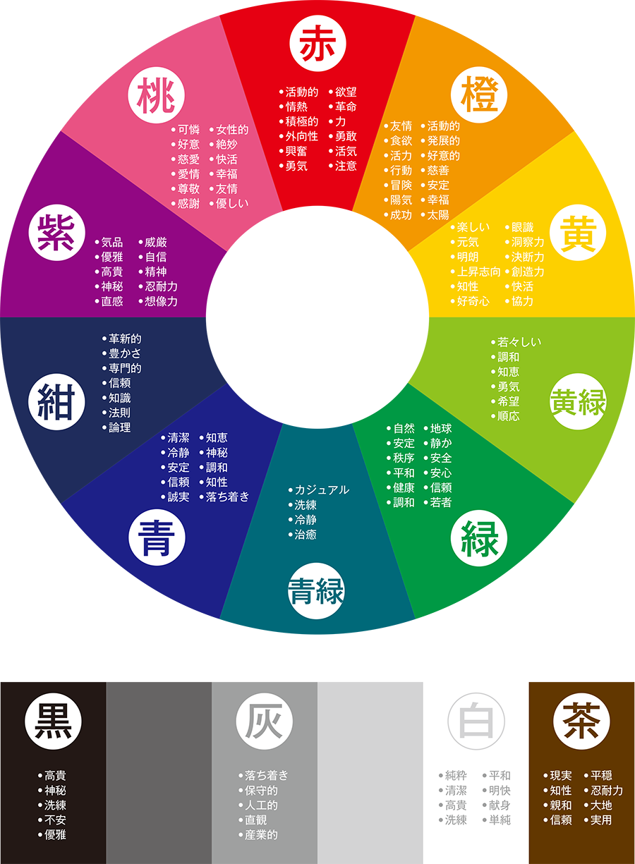 色相環とトーンの表を使って色の意味をデザインに生かそう Web