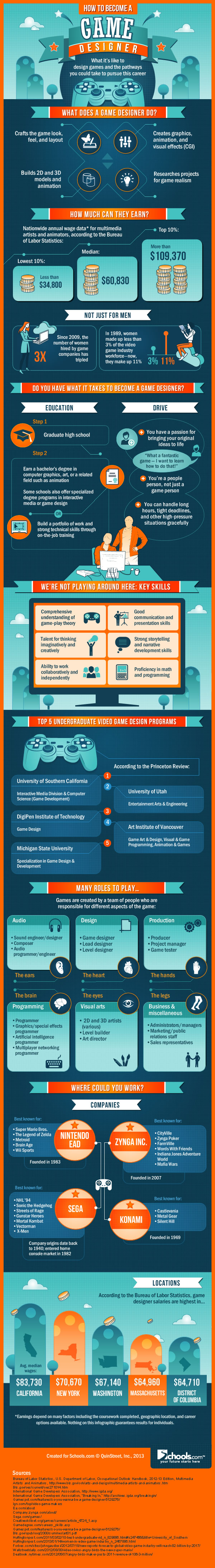 Infographic How to a Game Designer I think.. this