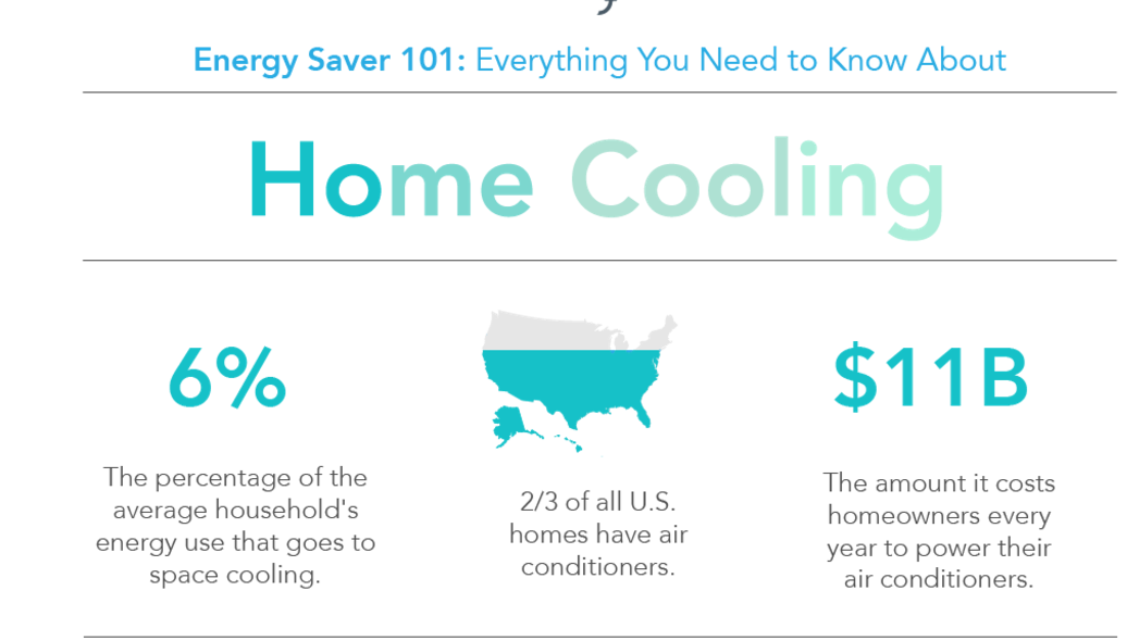 Did You Know 2 3rds Of All U S Homes Have Air Conditioners Check