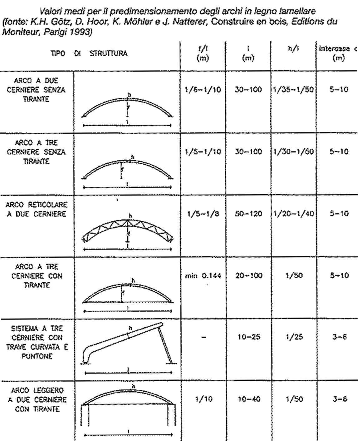 Rivestire Un Arco In Legno predimensionamento delle strutture ad arco in legno