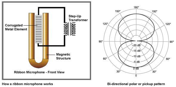 pin by david l page on audio recording pinterest audio sound rh pinterest com  dynamic mic wiring diagram