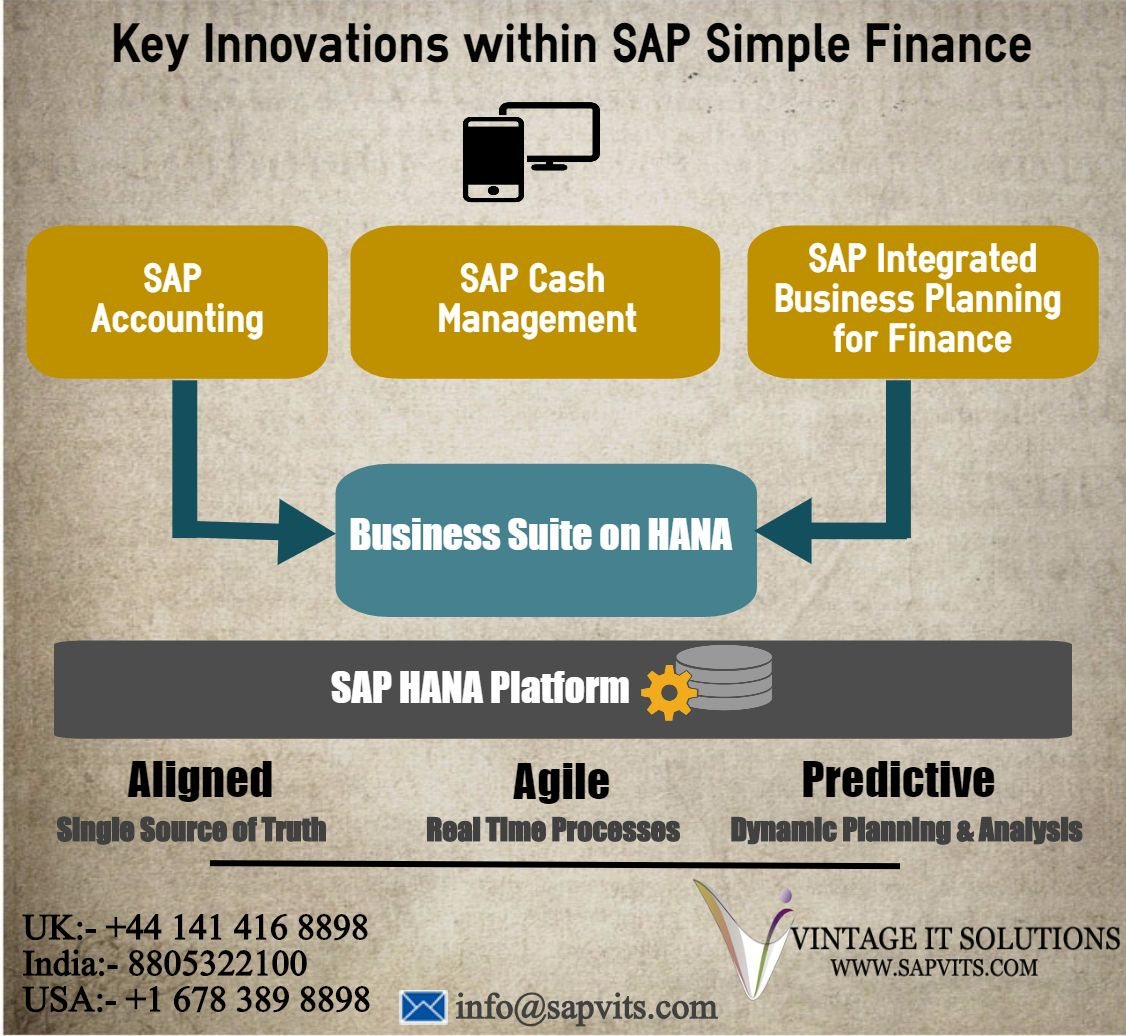 SAP accounting,SAP Cash management,SAP integrated business
