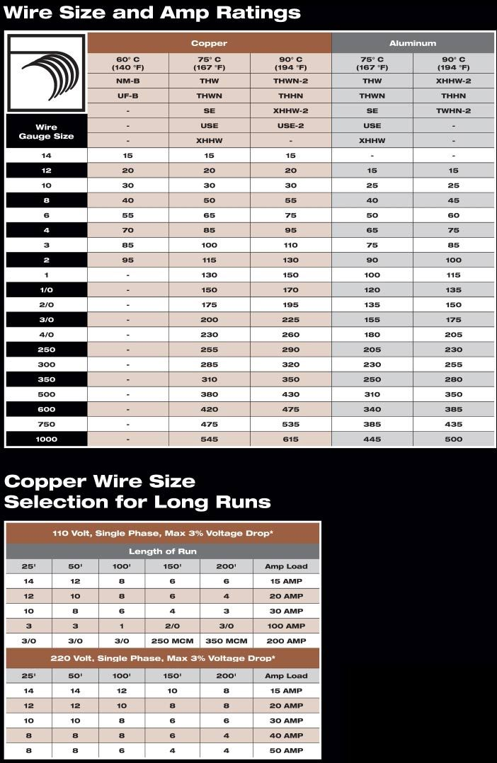 Wire size and amp chart  also pixels health rh pinterest