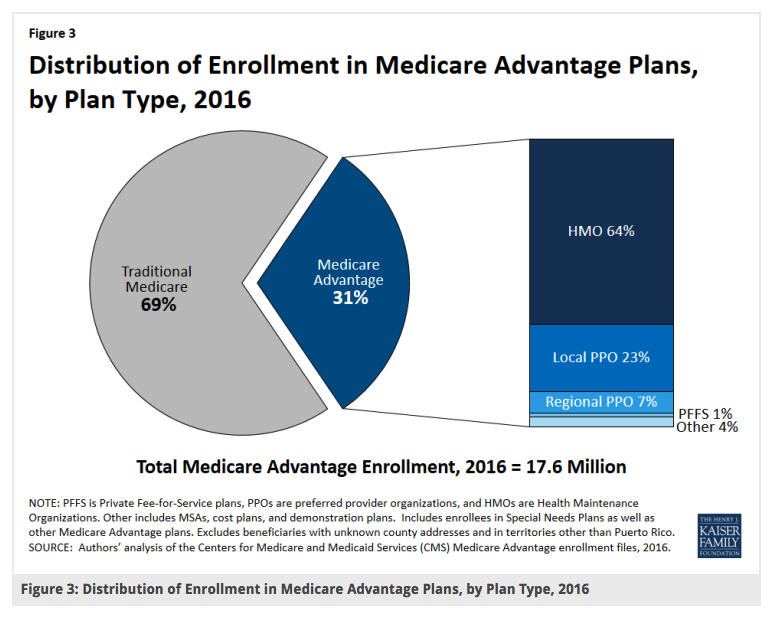 Medicare Networks 6 Things To Know Health Things To Know How