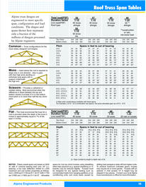 Roof Truss Span Tables Roof Trusses Lumber Sizes Roof