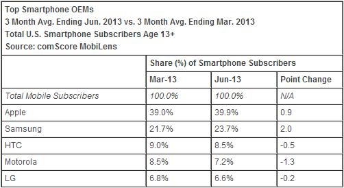 클리앙 > 새로운소식 > comScore: 애플 미국 스마트폰 시장 점유율 39.9% 기록, 삼성 계속 점유율 증가해
