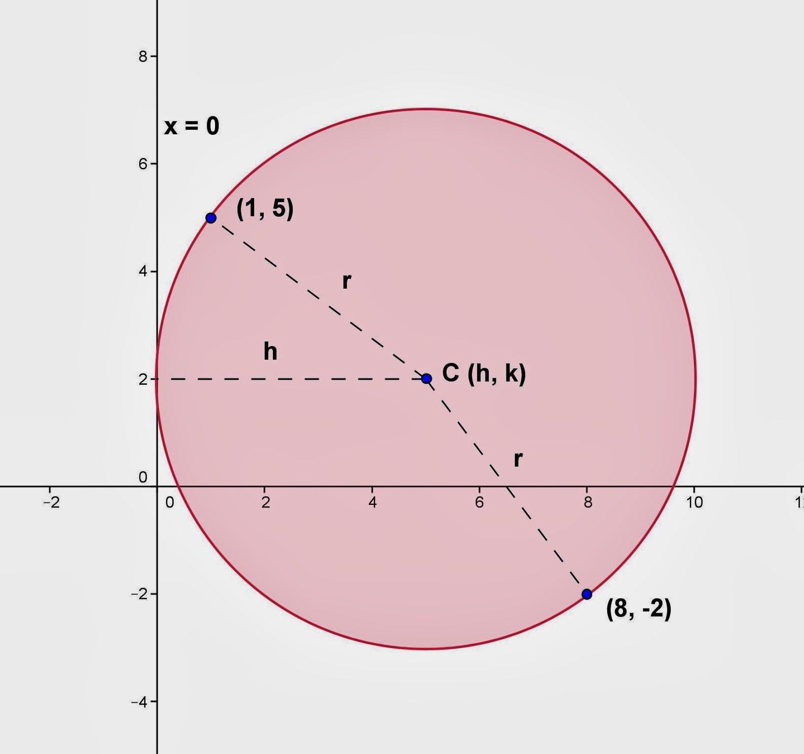 Equation For A Circle Radius