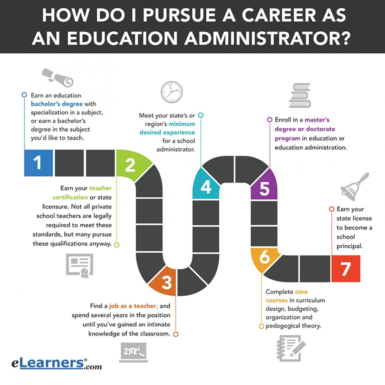 Education Administrator Career Path 53ce6e A31 W