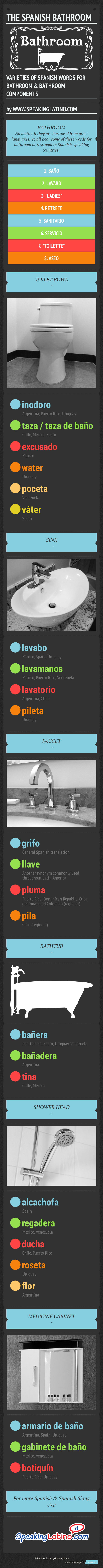 Spanish Words For Bathroom And Bathroom Components Infographic Learn Spanish Online Spanish Vocabulary Spanish Words