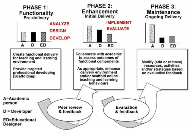 A Three Phase Instructional Design Model Instructional Design Design Model Instruction
