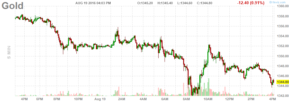 Gold live chart comex gold spot futures real time streaming prices