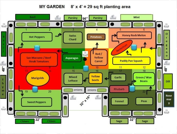 Raised Bed Planting Layout Guides Companion Planting For Raised