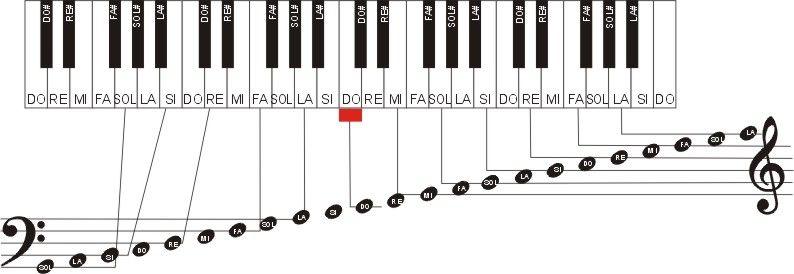 Le piano pour les débutants : partitions solfège exercices ...
