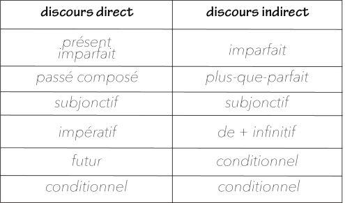 Discours indirect (au passé) & concordance des temps ...