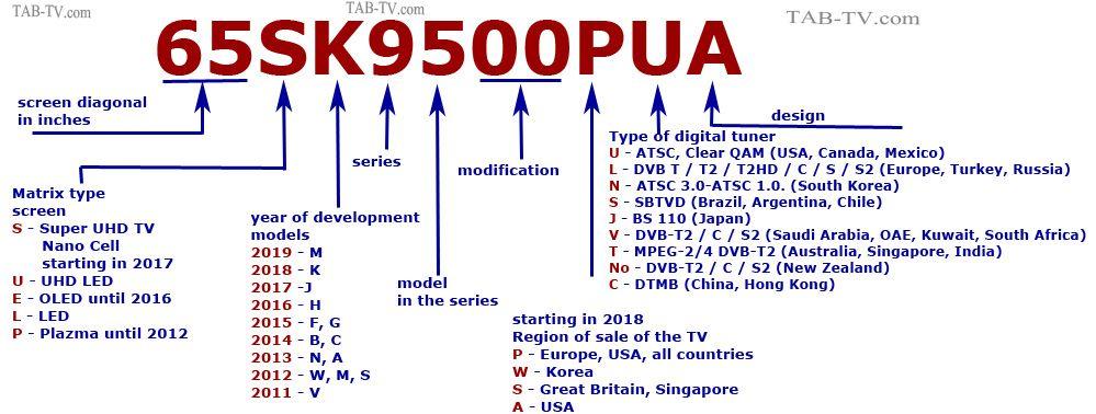 Identifying Lg Tv Models Number Explained 2011 2019 Contemporary Romance Books Lg Tvs Tv