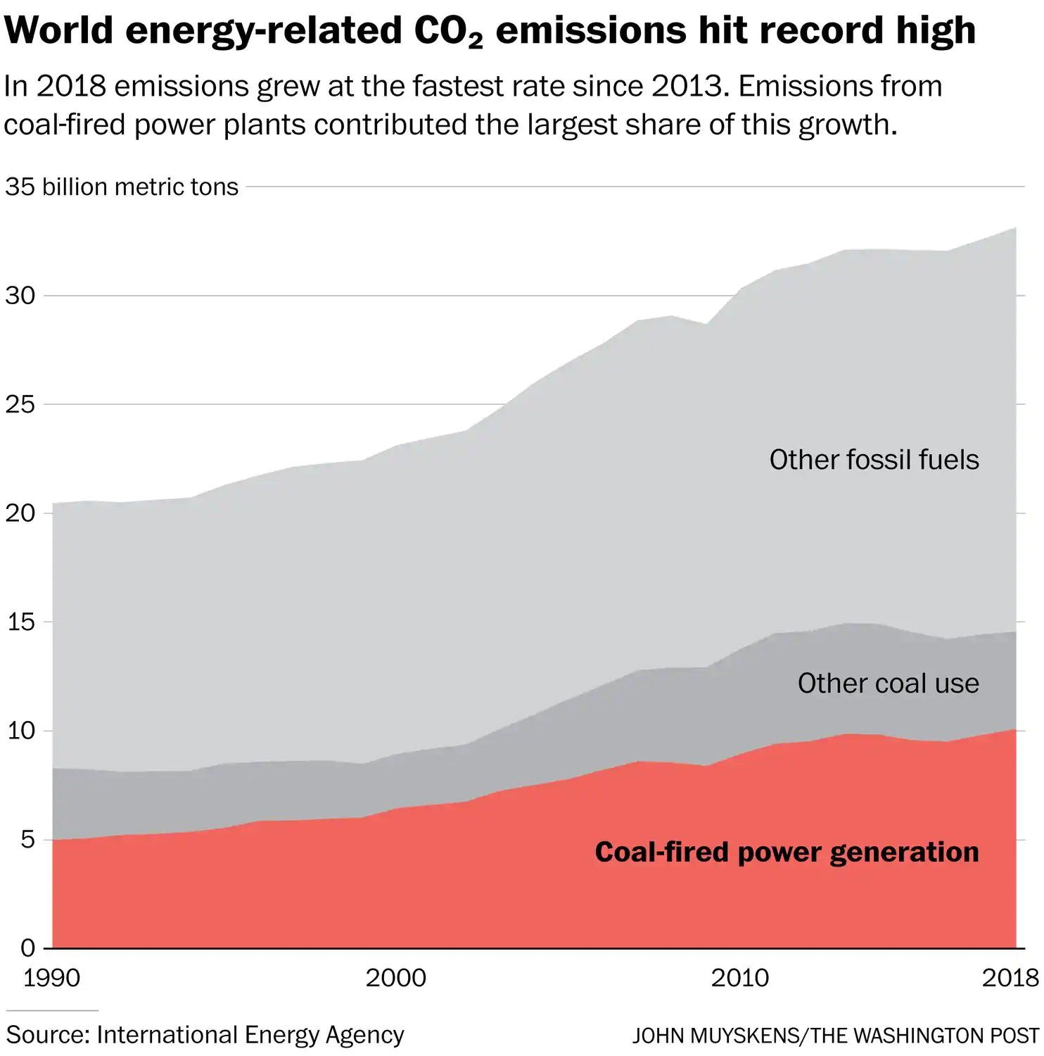 Coal Burning Hits New High As Does Emissions In 2018 Greenhouse