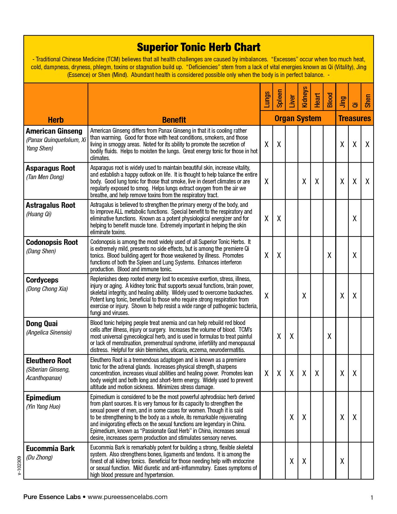 Chinese Medicine Herb Chart