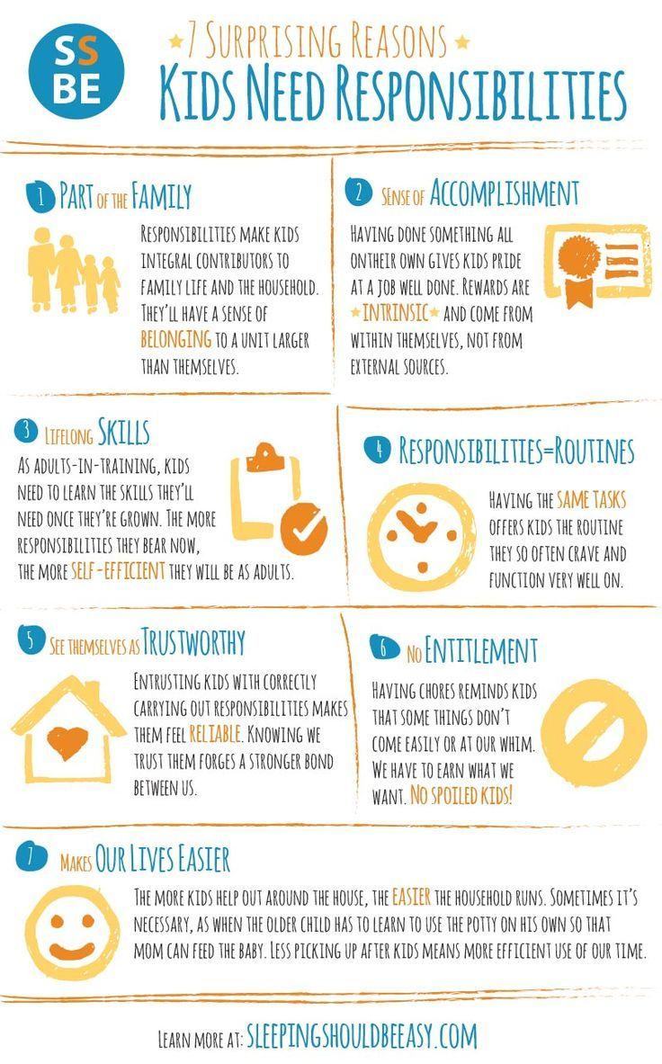7 Surprising Reasons Kids Need Responsibilities ...