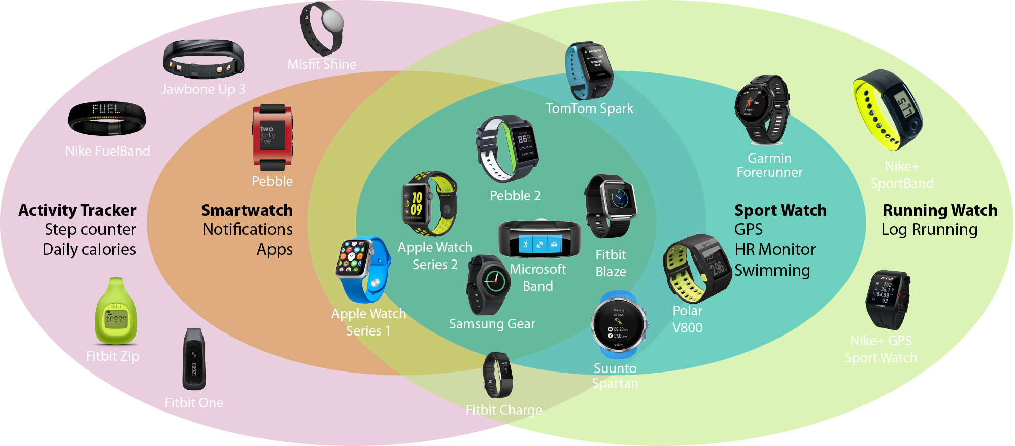 As fitness trackers converge, the industry sprints toward