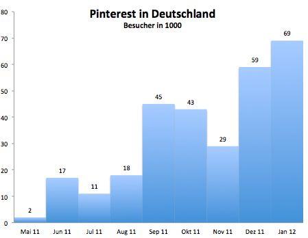 Pinterest in D.– Für welche Unternehmen lohnt es sich, schon jetzt loszulegen? http://bit.ly/y95XwE