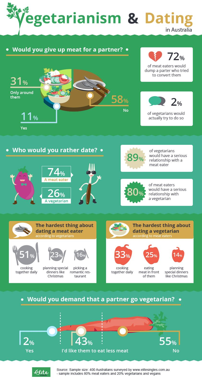 Infographic Vegetarianism & Dating In Australia
