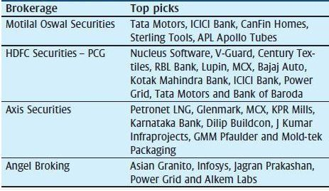 2017 Brokerage Houses Long Term Bets Indian Stock Market Hot Tips Picks In Shares Of India Stock Market Kotak Mahindra Bank Bank Of Baroda